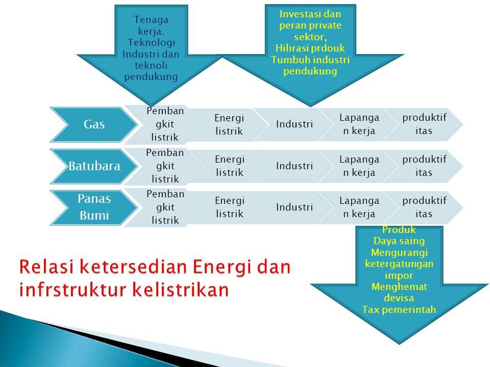 Gas Pemban gkit listrik Energi listrik Industri Lapangan kerja produktifi tas Batubara Pemban gkit listrik Energi listrik Industri Lapangan kerja produktifi tas Panas Bumi Pemban gkit listrik Energi listrik Industri Lapangan kerja produktifi tas Tenaga kerja.