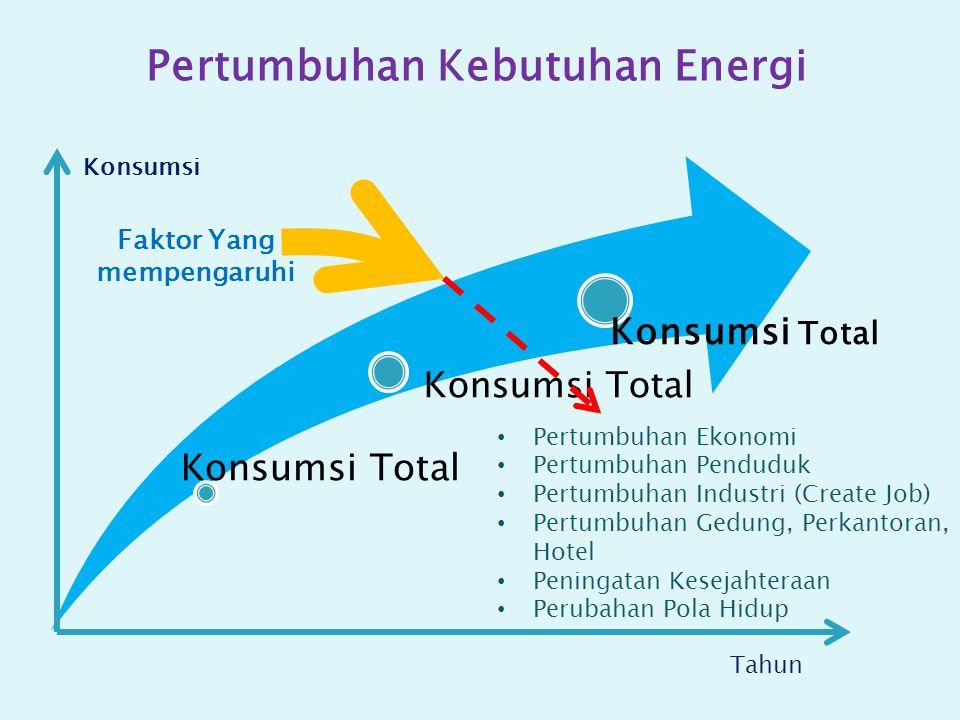 Konsumsi Total Konsumsi Tahun Pertumbuhan Ekonomi Pertumbuhan Penduduk Pertumbuhan Industri (Create Job) Pertumbuhan Gedung, Perkantoran, Hotel Peningatan Kesejahteraan Perubahan Pola Hidup Faktor Yang mempengaruhi Pertumbuhan Kebutuhan Energi
