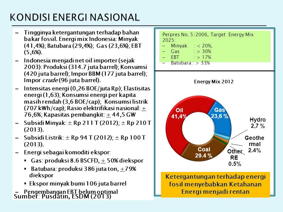 BAURAN ENERGI201520202025203020402050 Energi Total (MTOE)215290380480740980 Minyak (oil) share39%32%25%22%21%20% Volume (MTOE)849395106155196 Volume (M Barrel))62268870378411471450 Gas share22% 23%24% Volume (MTOE)476484110178235 Volume (TCF)1,842,513,294,316,989,21 Batubara share29% 30% 27%25% Volume (MTOE)6284114144200245 Volume (M Ton))186252342432600735