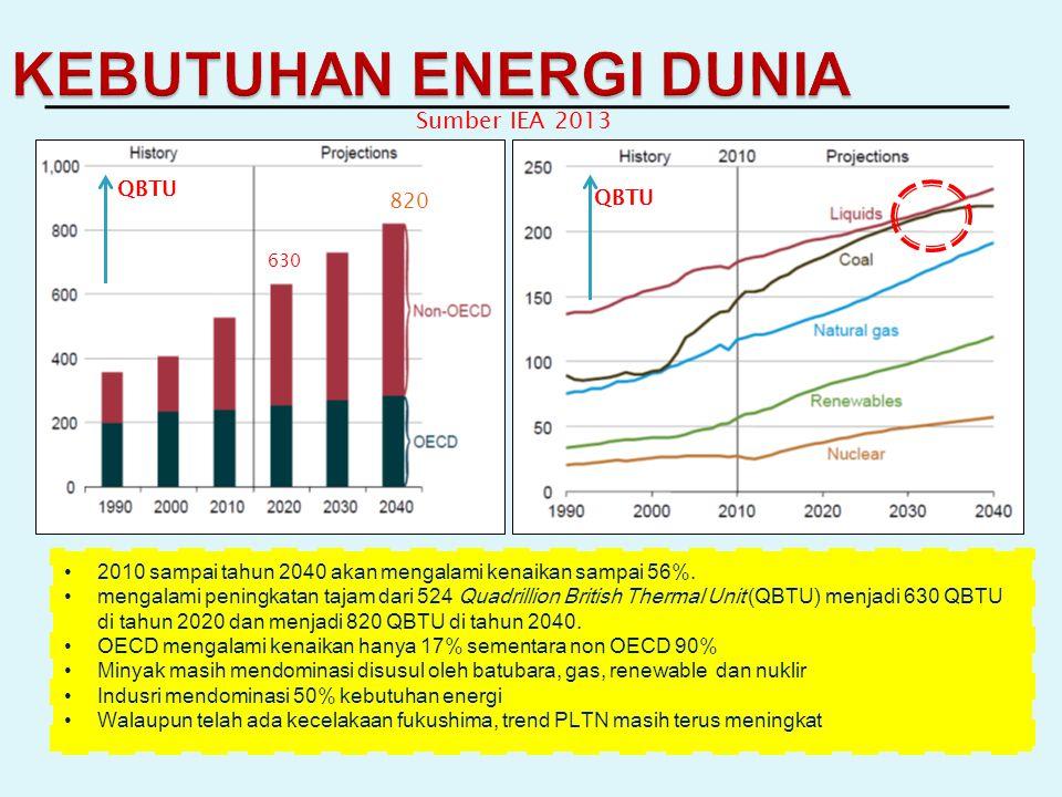 KEBUTUHAN ENERGI DUNIA 2010 sampai tahun 2040 akan mengalami kenaikan sampai 56%.