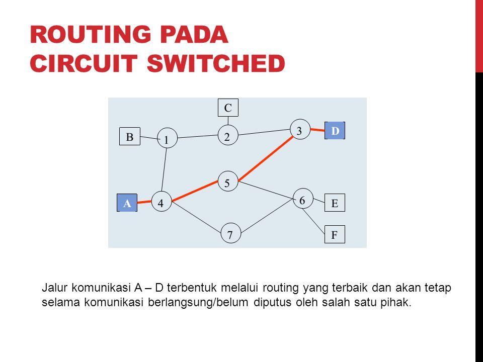 ROUTING PADA CIRCUIT SWITCHED Jalur komunikasi A – D terbentuk melalui routing yang terbaik dan akan tetap selama komunikasi berlangsung/belum diputus oleh salah satu pihak.