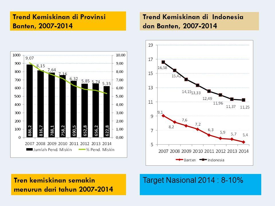 Trend Kemiskinan di Provinsi Banten, 2007-2014 Tren kemiskinan semakin menurun dari tahun 2007-2014 Trend Kemiskinan di Indonesia dan Banten, 2007-2014 Target Nasional 2014 : 8-10%