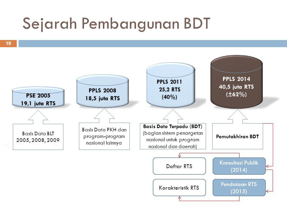 Sejarah Pembangunan BDT 19 Basis Data BLT 2005, 2008, 2009 Basis Data PKH dan program-program nasional lainnya Basis Data Terpadu (BDT) (bagian sistem penargetan nasional untuk program nasional dan daerah) Pemutakhiran BDT Konsultasi Publik (2014) Pendataan RTS (2015) Daftar RTS Karakteristik RTS