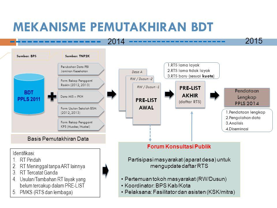MEKANISME PEMUTAKHIRAN BDT 2014 2015 Pendataan Lengkap PPLS 2014 Pendataan Lengkap PPLS 2014 Basis Pemutakhiran Data Form Rekap Pengganti Raskin (2012, 2013) Data MIS – PKH Form Usulan Sekolah BSM (2012, 2013) Form Rekap Pengganti KPS (Musdes/Muskel) Perubahan Data PBI Jaminan Kesehatan Sumber: TNP2K PRE-LIST AWAL PRE-LIST AKHIR (daftar RTS) PRE-LIST AKHIR (daftar RTS) Desa A RW / Dusun -2 RW / Dusun -1 Identifikasi: 1.RT Pindah 2.RT Meninggal tanpa ART lainnya 3.RT Tercatat Ganda 4.Usulan/Tambahan RT layak yang belum tercakup dalam PRE-LIST 5.PMKS (RTS dan lembaga) Forum Konsultasi Publik Partisipasi masyarakat (aparat desa) untuk mengupdate daftar RTS Pertemuan tokoh masyarakat (RW/Dusun) Koordinator: BPS Kab/Kota Pelaksana: Fasilitator dan asisten (KSK/mitra) Sumber: BPS 1.RTS lama layak 2.RTS lama tidak layak 3.RTS baru (sesuai kuota) 1.Pendataan lengkap 2.Pengolahan data 3.Analisis 4.Diseminasi