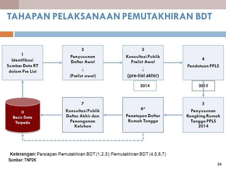 24 Keterangan: Persiapan Pemutakhiran BDT (1,2,3); Pemutakhiran BDT (4,5,6,7) 1 Identifikasi Sumber Data RT dalam Pre List 2 Penyusunan Daftar Awal ↓ (Prelist awal) 3 Konsultasi Publik Prelist Awal ↓ (pre-list akhir) 4 Pendataan PPLS 5 Penyusunan Rangking Rumah Tangga PPLS 2014 6* Penetapan Daftar Rumah Tangga 7 Konsultasi Publik Daftar Akhir dan Penanganan Keluhan 20142015 TAHAPAN PELAKSANAAN PEMUTAKHIRAN BDT Sumber: TNP2K