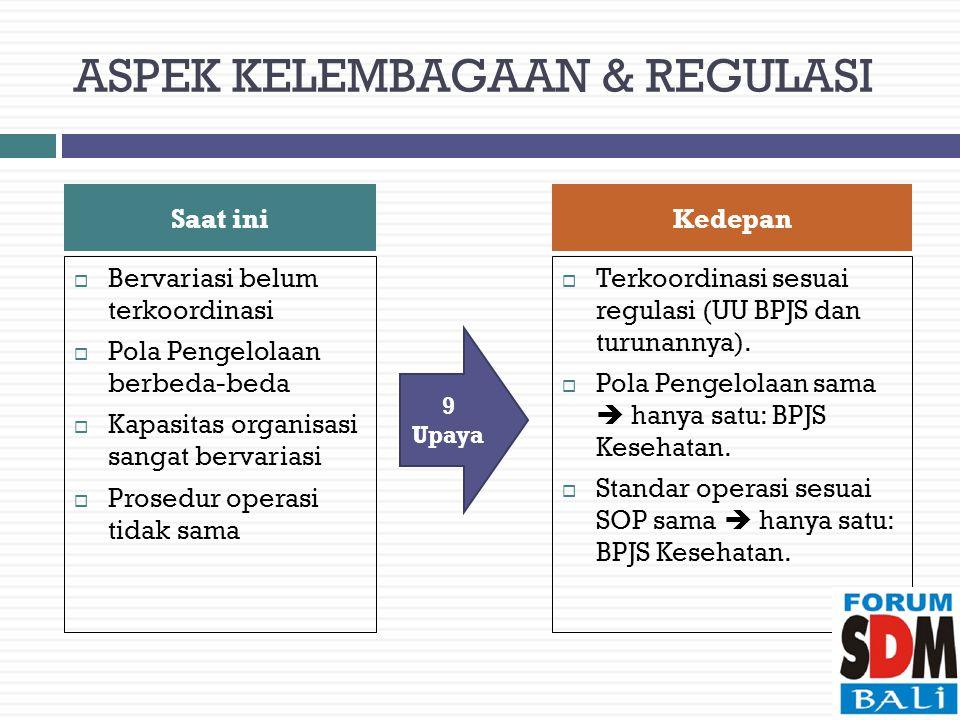 ASPEK KELEMBAGAAN & REGULASI  Bervariasi belum terkoordinasi  Pola Pengelolaan berbeda-beda  Kapasitas organisasi sangat bervariasi  Prosedur operasi tidak sama  Terkoordinasi sesuai regulasi (UU BPJS dan turunannya).