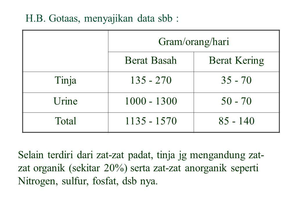 H.B. Gotaas, menyajikan data sbb : Gram/orang/hari Berat BasahBerat Kering Tinja135 - 27035 - 70 Urine1000 - 130050 - 70 Total1135 - 157085 - 140 Sela