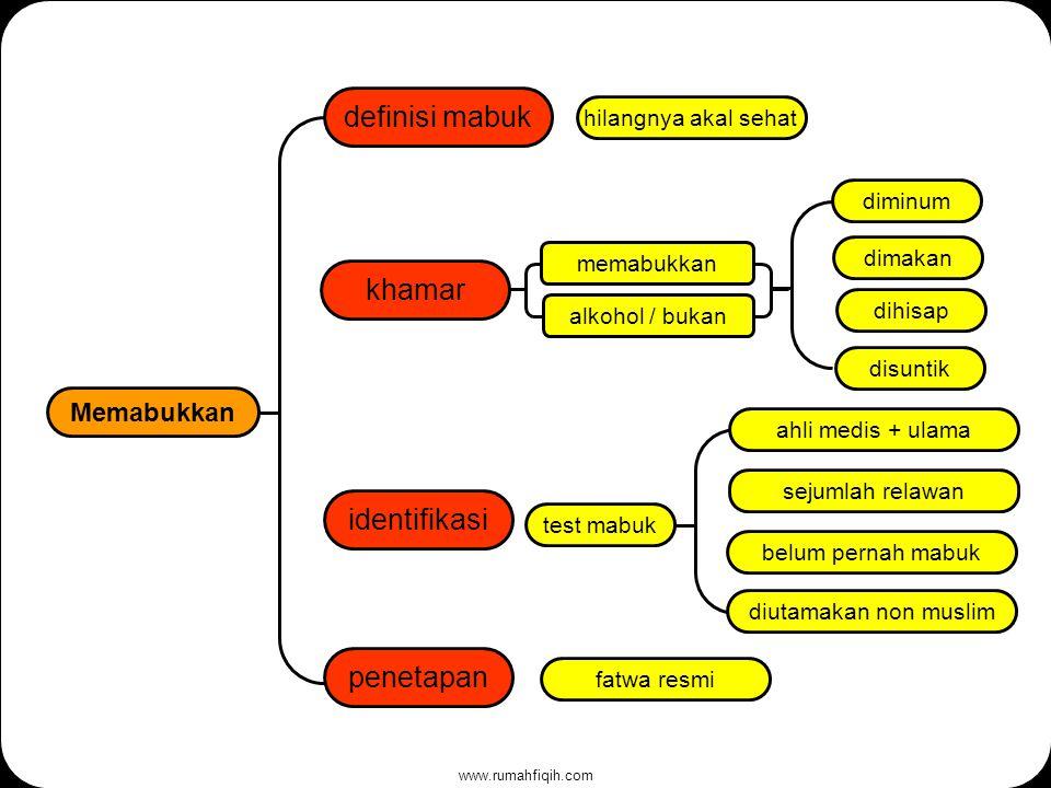 www.rumahfiqih.com khamar definisi mabuk Memabukkan hilangnya akal sehat identifikasi memabukkan alkohol / bukan belum pernah mabuk diutamakan non muslim sejumlah relawan test mabuk penetapan fatwa resmi dimakan dihisap diminum disuntik ahli medis + ulama