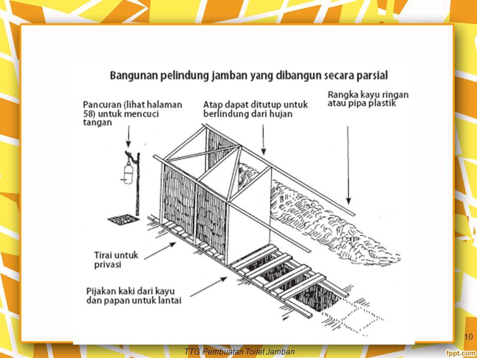 Aturan Umum Pembangunan Toilet Dasar lubang (jika berupa jamban) atau ruangan (jika berupa toilet kering atau kompos) sekurang-kurangnya berjarak 2,5 meter di atas air tanah.