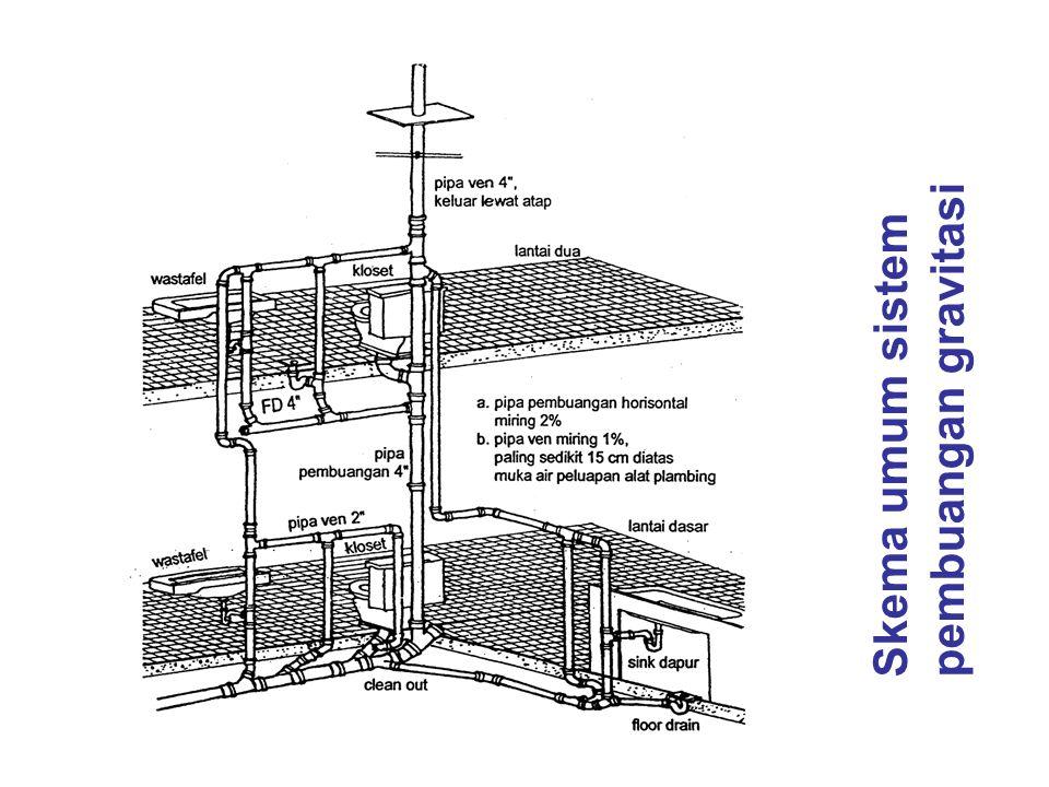 b. Penangkap bahan bakar dan minyak pada bengkel