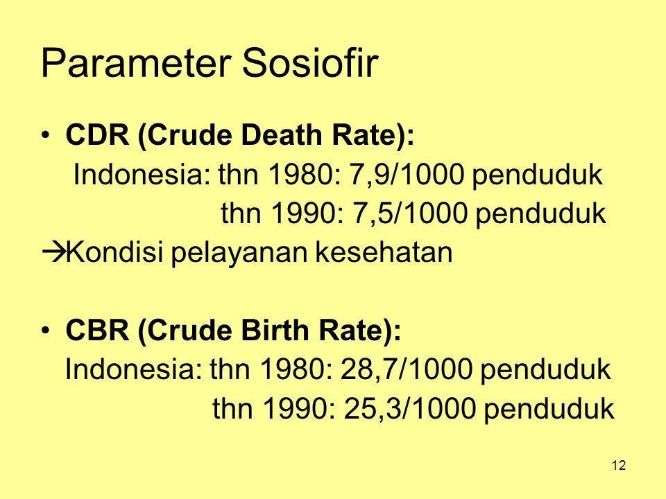 12 Parameter Sosiofir CDR (Crude Death Rate): Indonesia: thn 1980: 7,9/1000 penduduk thn 1990: 7,5/1000 penduduk  Kondisi pelayanan kesehatan CBR (Cr