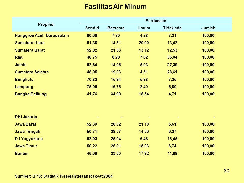 30 Propinsi Perdesaan SendiriBersamaUmumTidak adaJumlah Nanggroe Aceh Darussalam80,607,904,287,21100,00 Sumatera Utara51,3814,3120,9013,42100,00 Sumat
