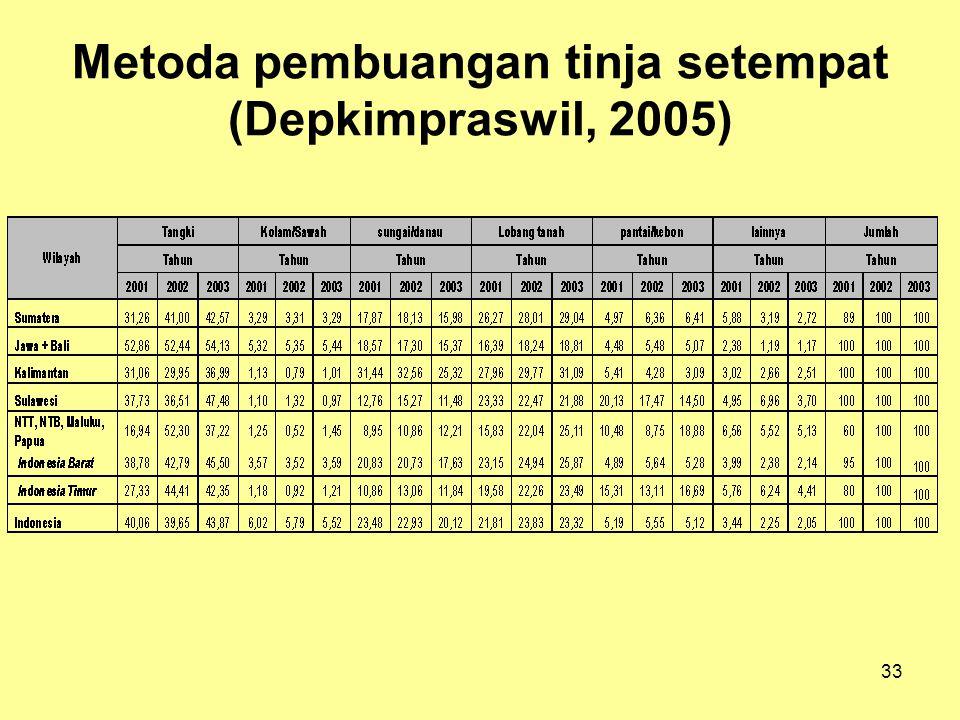 33 Metoda pembuangan tinja setempat (Depkimpraswil, 2005)