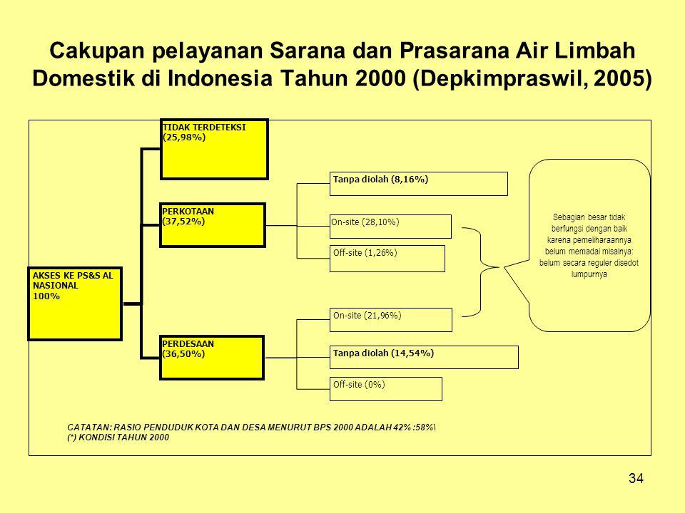 34 Cakupan pelayanan Sarana dan Prasarana Air Limbah Domestik di Indonesia Tahun 2000 (Depkimpraswil, 2005) On-site (28,10%) PERKOTAAN (37,52%) PERDES