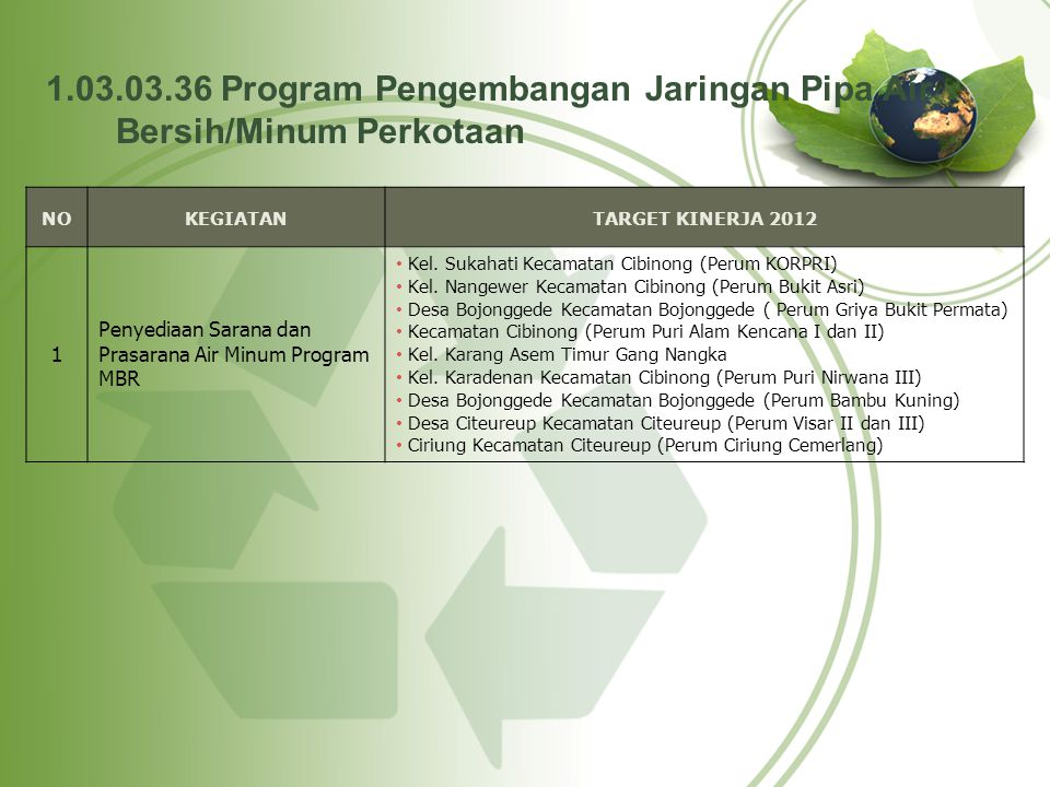 NOKEGIATANTARGET KINERJA 2012 1 Penyediaan Sarana dan Prasarana Air Minum Program MBR Kel. Sukahati Kecamatan Cibinong (Perum KORPRI) Kel. Nangewer Ke