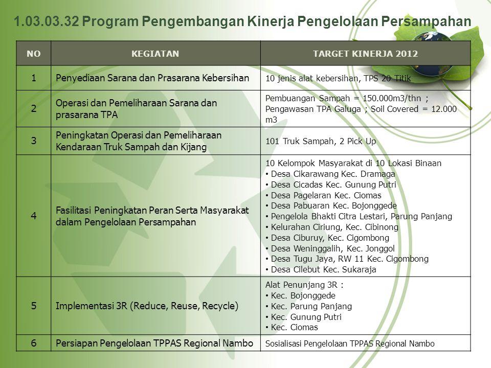 1.03.03.32 Program Pengembangan Kinerja Pengelolaan Persampahan NOKEGIATANTARGET KINERJA 2012 1Penyediaan Sarana dan Prasarana Kebersihan 10 jenis ala