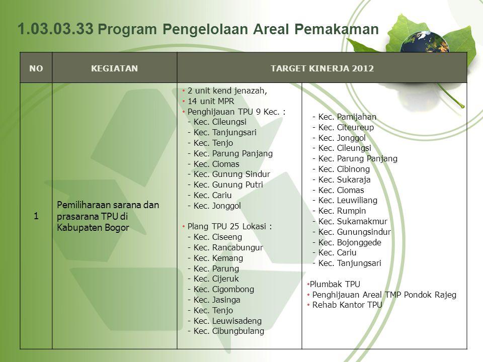1.03.03.33 Program Pengelolaan Areal Pemakaman NOKEGIATANTARGET KINERJA 2012 1 Pemiliharaan sarana dan prasarana TPU di Kabupaten Bogor 2 unit kend je