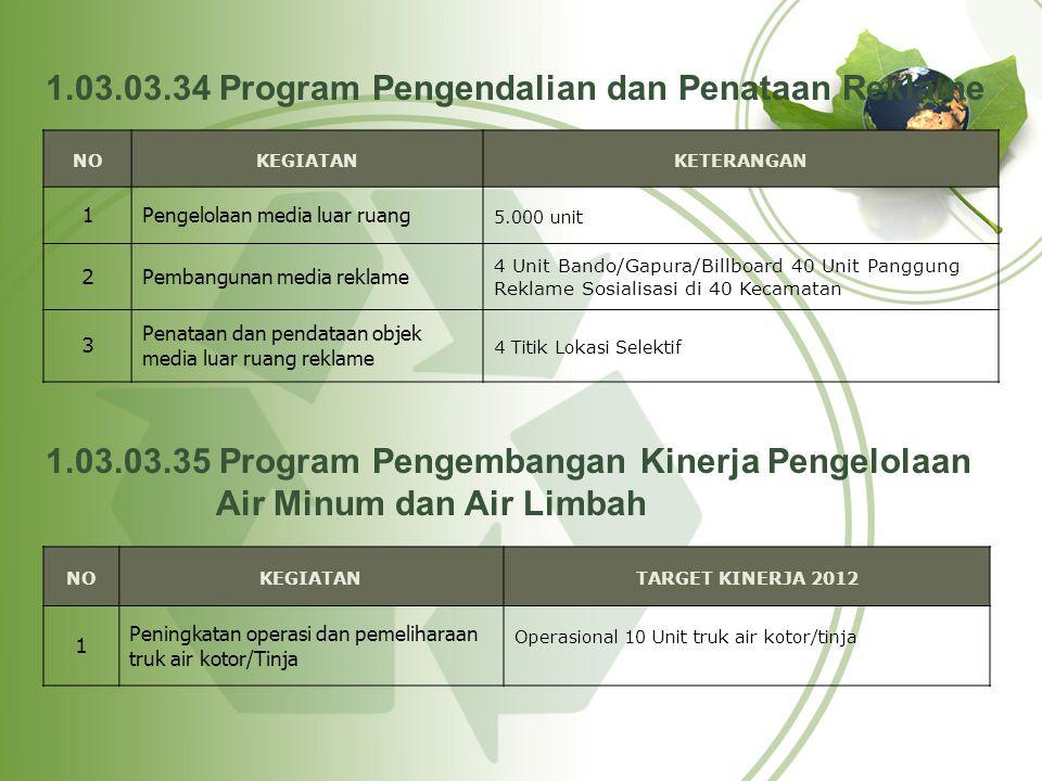 NOKEGIATANTARGET KINERJA 2012 1 Penyediaan Sarana dan Prasarana Air Minum Program MBR Kel.