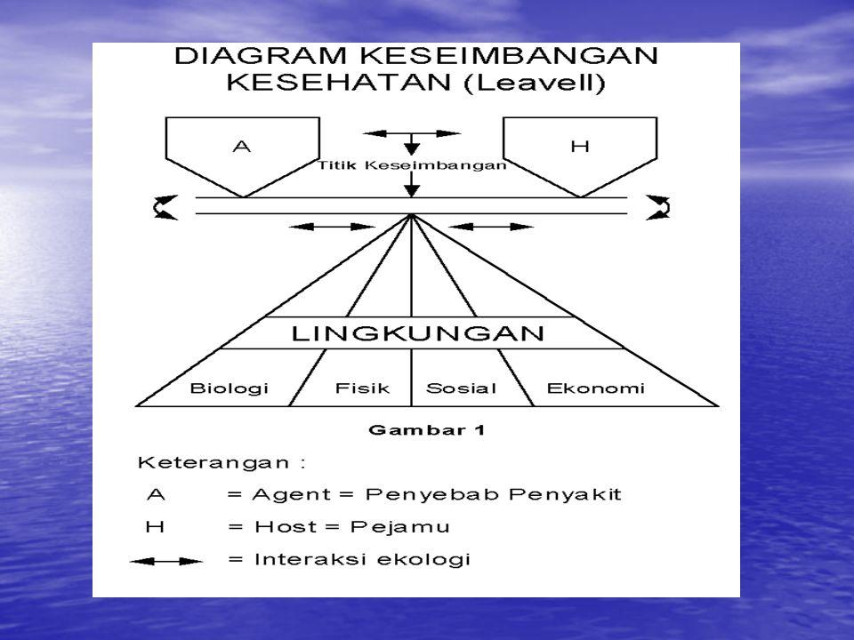 AGEN = penyebab penyakit = adalah komponen yang memiliki potensi penyakit, dapat berupa : AGEN = penyebab penyakit = adalah komponen yang memiliki potensi penyakit, dapat berupa : benda hidup  cacing, bakteri, jamur, virus, plasma.