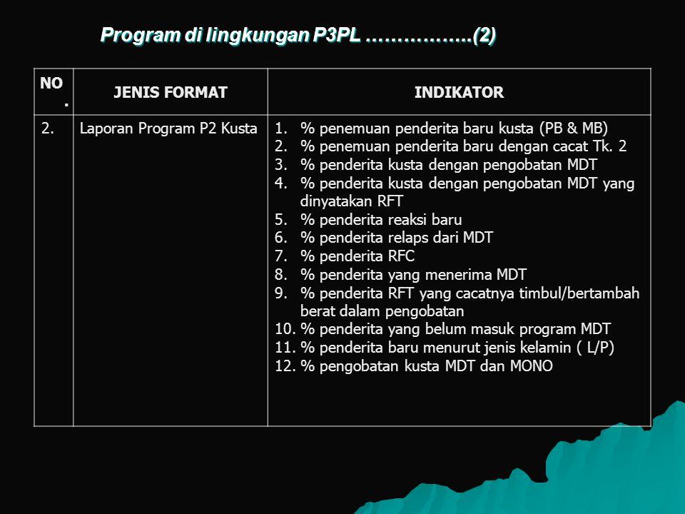 NO. JENIS FORMATINDIKATOR 2.Laporan Program P2 Kusta1.% penemuan penderita baru kusta (PB & MB) 2.% penemuan penderita baru dengan cacat Tk. 2 3.% pen
