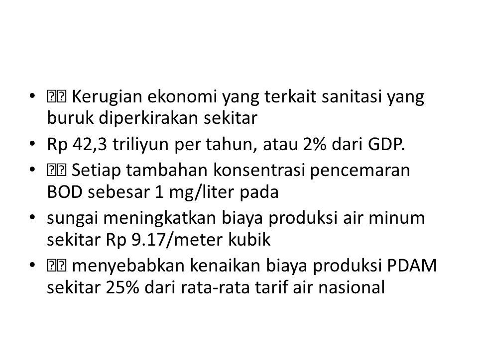 Kerugian ekonomi yang terkait sanitasi yang buruk diperkirakan sekitar Rp 42,3 triliyun per tahun, atau 2% dari GDP.