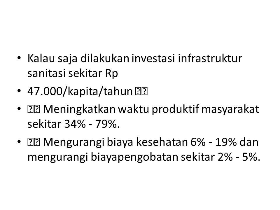 Kalau saja dilakukan investasi infrastruktur sanitasi sekitar Rp 47.000/kapita/tahun Meningkatkan waktu produktif masyarakat sekitar 34% - 79%.