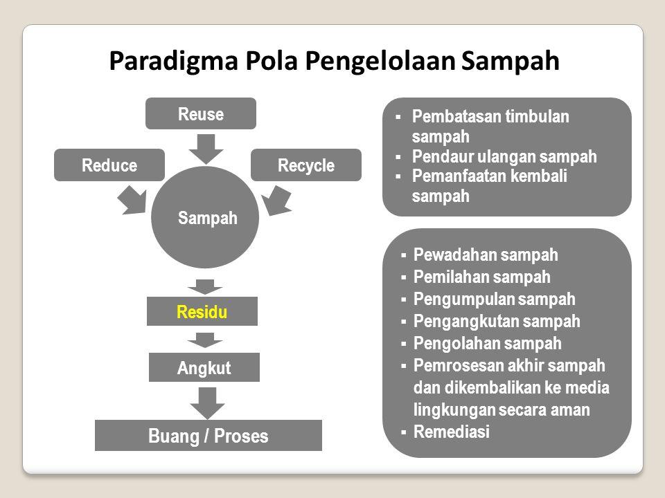Reuse RecycleReduce Sampah Buang / Proses Residu Angkut Paradigma Pola Pengelolaan Sampah  Pembatasan timbulan sampah  Pendaur ulangan sampah  Pema