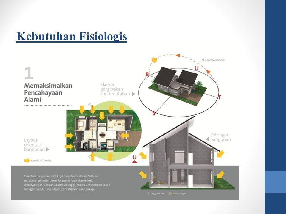 Dilihat dari aspek sarana sanitasi, maka beberapa sarana lingkungan yang berkaitan dengan perumahan sehat adalah sebagai berikut : 1.