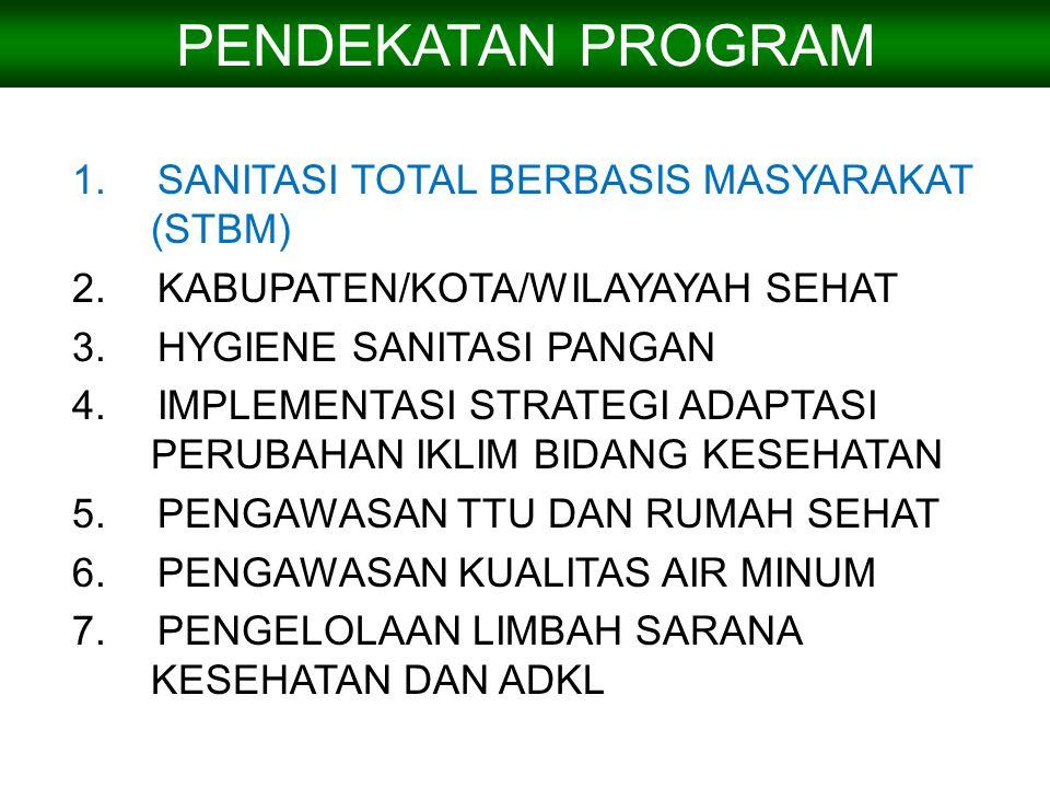PENDEKATAN PROGRAM 1.SANITASI TOTAL BERBASIS MASYARAKAT (STBM) 2.KABUPATEN/KOTA/WILAYAYAH SEHAT 3.HYGIENE SANITASI PANGAN 4.IMPLEMENTASI STRATEGI ADAP