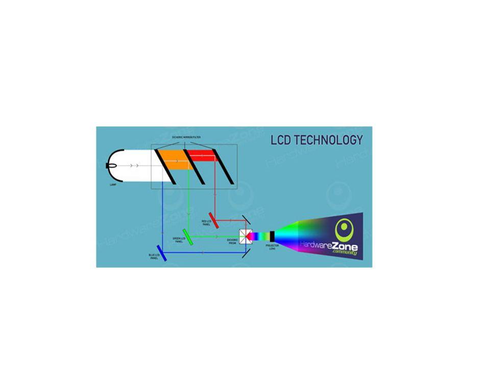 DLP: Digital Light Processing Teknologi DLP dikembangkan dengan basis teknologi Digital Micromirror Device (DMD) chip yang terbuat dari jutaan cermin super kecil.