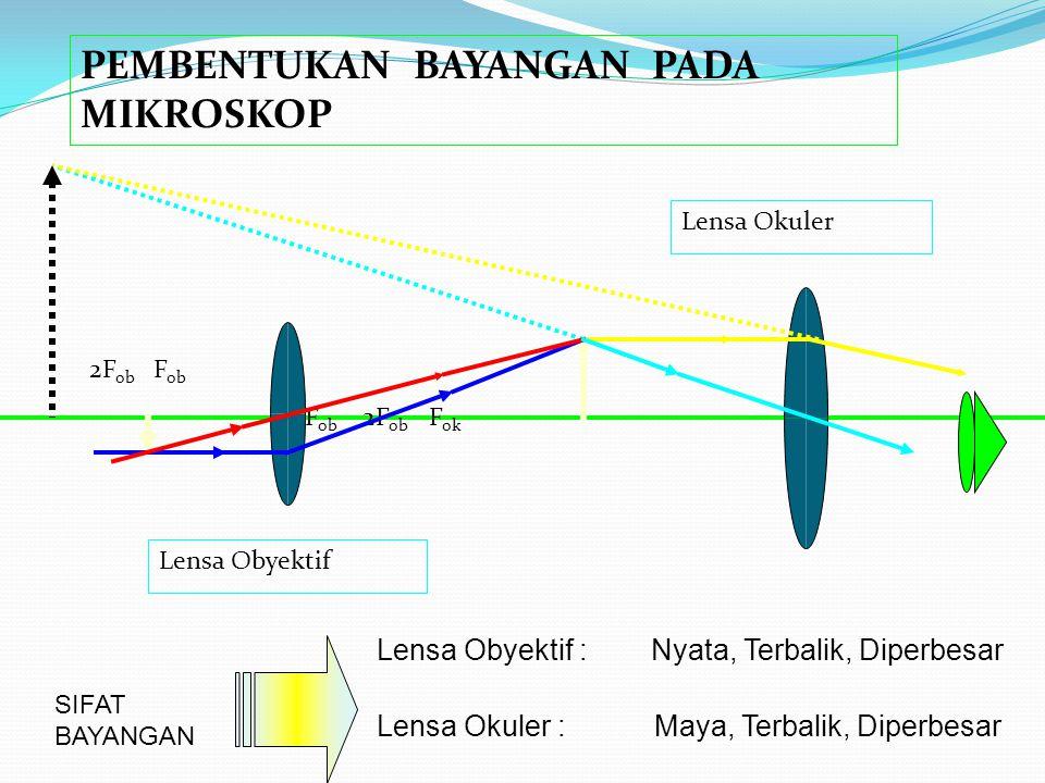 MIKROSKOP MIKROSKOP Adalah alat untuk melihat benda benda yang sangat kecil Terdiri dari 2 lensa positif (lensa cembung) Fokus Lensa Okuler > Fokus Lensa Obyektif Benda yang diamati diletakkan antara F ob dan 2 F ob