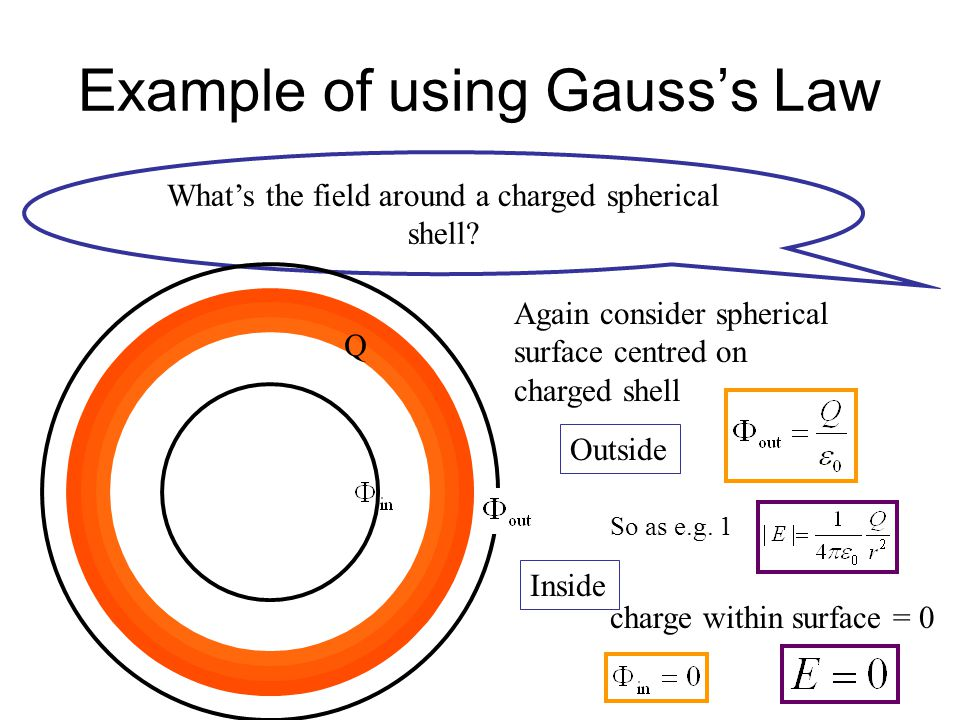Example of using Gauss's Law What's the field around a charged spherical shell? Q Again consider spherical surface centred on charged shell Outside So