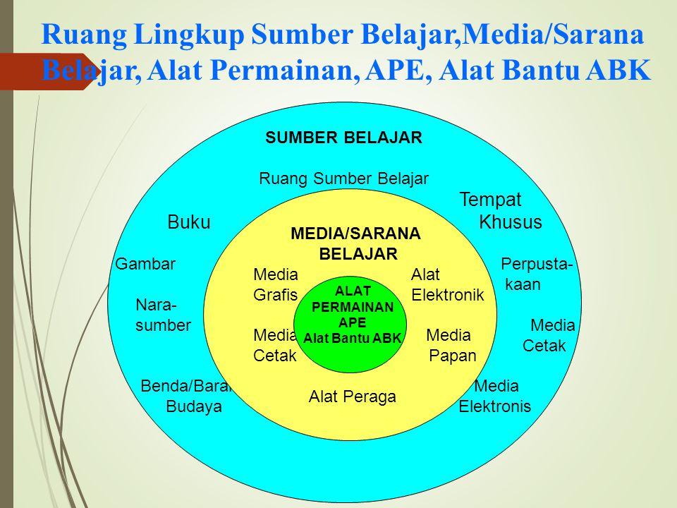MEDIA KOMUNIKASI Cara latihan berkomunikasi ini dapat dilakukan terus menerus seiring dengan materi yang sesuai dengan penggunaan alat permainan ini.