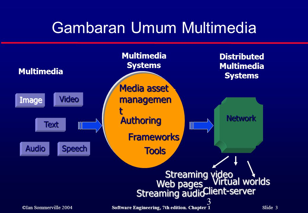 ©Ian Sommerville 2004Software Engineering, 7th edition. Chapter 1 Slide 3 Gambaran Umum Multimedia 3 Image Text SpeechAudioVideo Multimedia Virtual wo