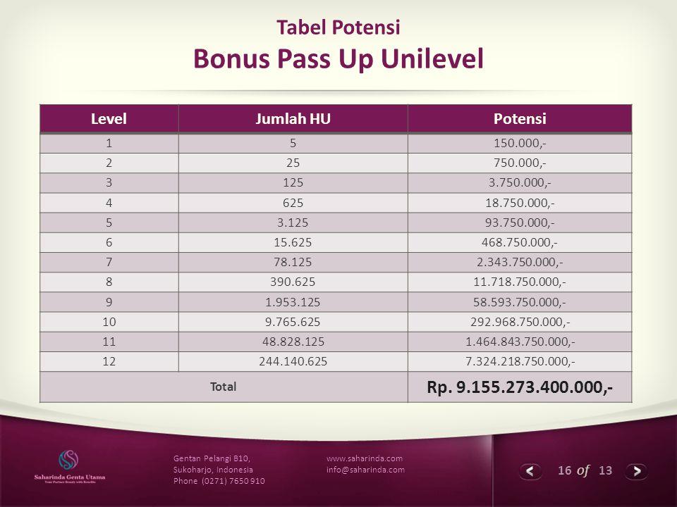 16 of 13 www.saharinda.com info@saharinda.com Gentan Pelangi B10, Sukoharjo, Indonesia Phone (0271) 7650 910 Tabel Potensi Bonus Pass Up Unilevel Leve