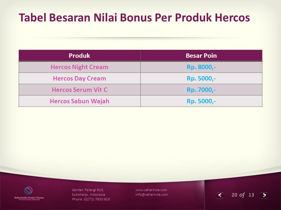 20 of 13 www.saharinda.com info@saharinda.com Gentan Pelangi B10, Sukoharjo, Indonesia Phone (0271) 7650 910 Tabel Besaran Nilai Bonus Per Produk Herc