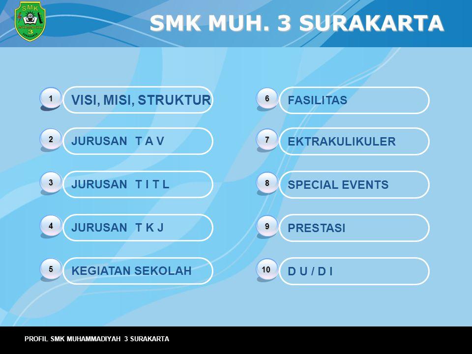 PROFIL SMK MUHAMMADIYAH 3 SURAKARTA SMK MUH. 3 SURAKARTA 2 JURUSAN T A V 3 JURUSAN T I T L 4 JURUSAN T K J 5 KEGIATAN SEKOLAH 6 FASILITAS 7 EKTRAKULIK