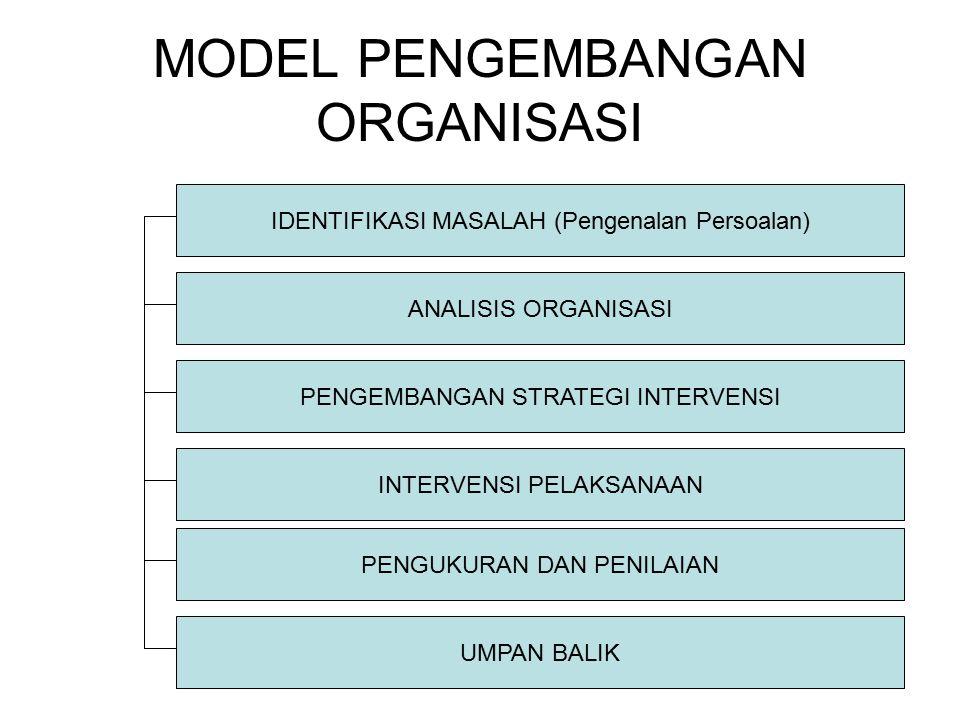 MODEL PENGEMBANGAN ORGANISASI IDENTIFIKASI MASALAH (Pengenalan Persoalan) ANALISIS ORGANISASI PENGEMBANGAN STRATEGI INTERVENSI INTERVENSI PELAKSANAAN