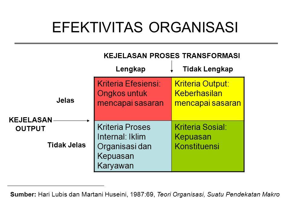 EFEKTIVITAS ORGANISASI Kriteria Efesiensi: Ongkos untuk mencapai sasaran Kriteria Output: Keberhasilan mencapai sasaran Kriteria Proses Internal: Ikli