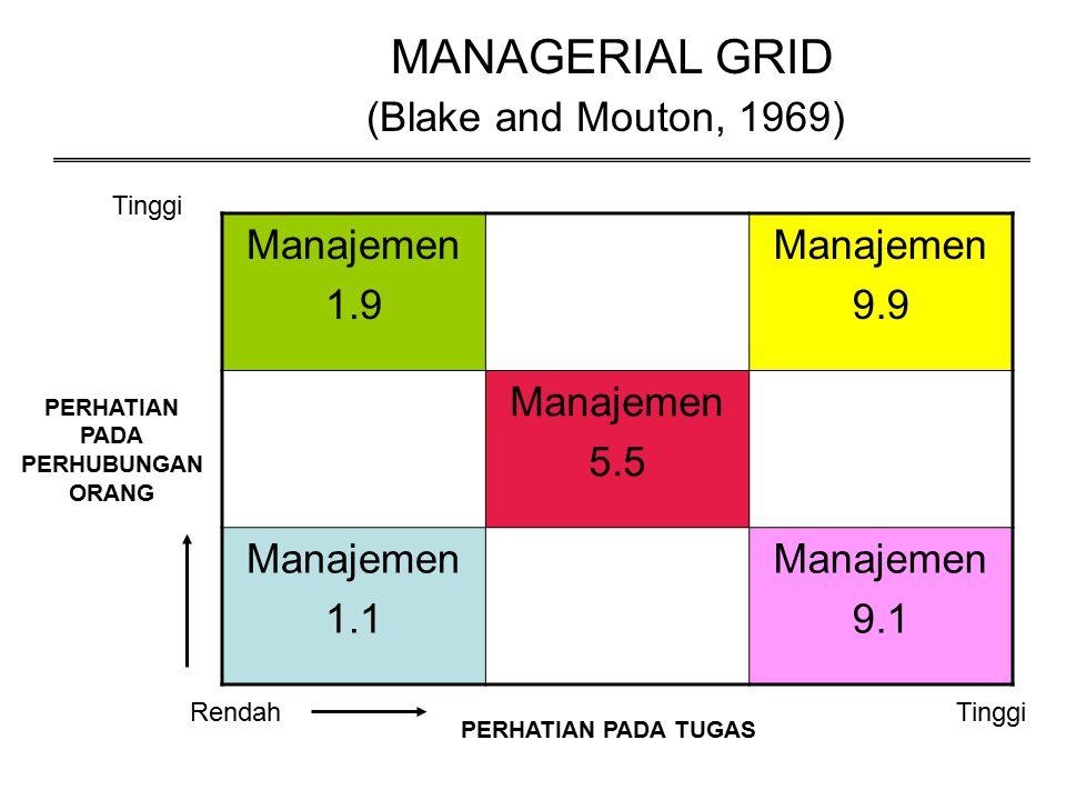 MANAGERIAL GRID (Blake and Mouton, 1969) Manajemen 1.9 Manajemen 9.9 Manajemen 5.5 Manajemen 1.1 Manajemen 9.1 RendahTinggi PERHATIAN PADA TUGAS Tingg