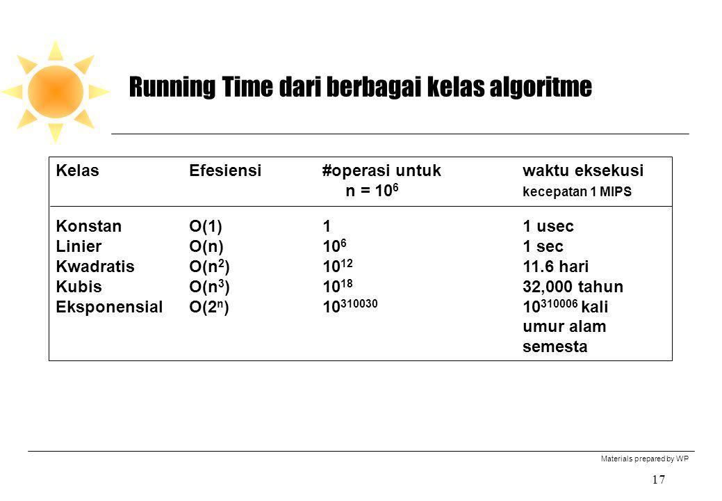 Materials prepared by WP 17 Running Time dari berbagai kelas algoritme KelasEfesiensi#operasi untukwaktu eksekusi n = 10 6 kecepatan 1 MIPS KonstanO(1