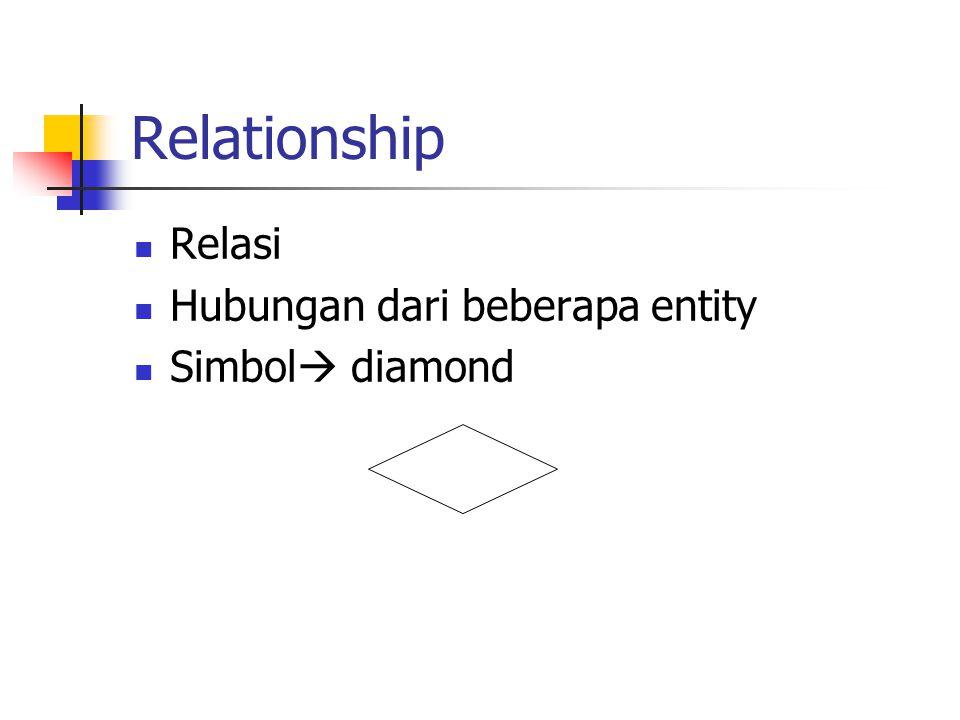Relationship Relasi Hubungan dari beberapa entity Simbol  diamond