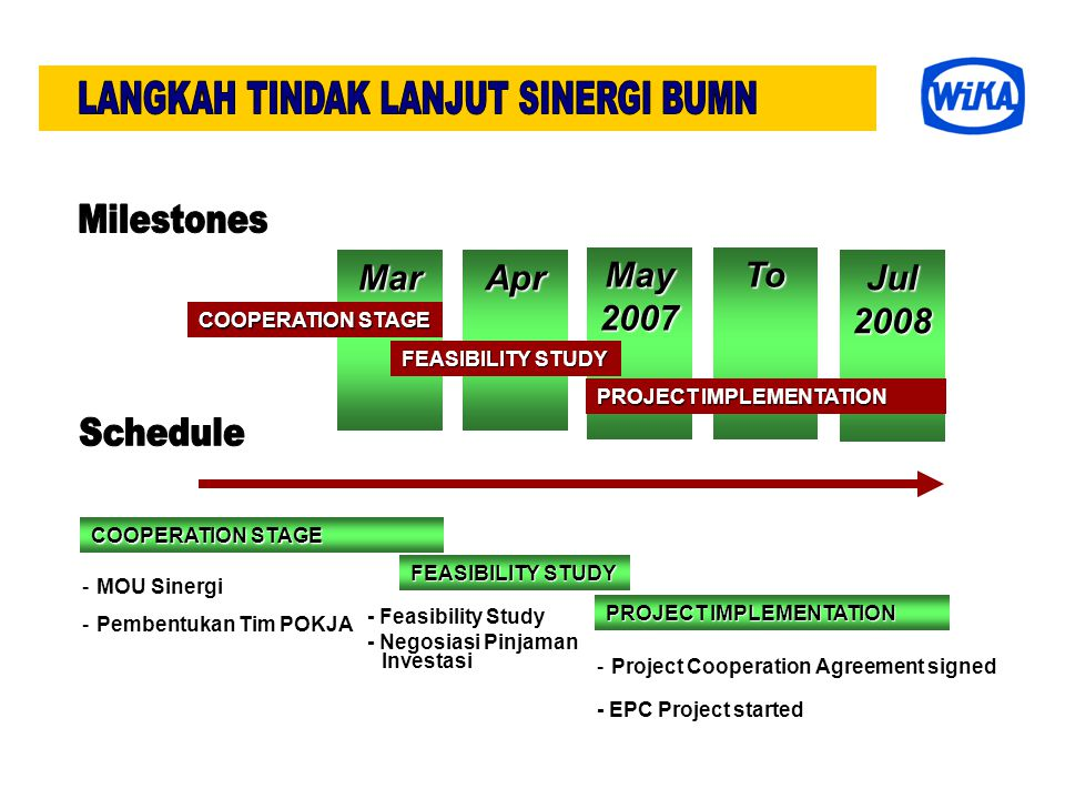 MarApr May 2007 To Jul 2008 COOPERATION STAGE FEASIBILITY STUDY PROJECT IMPLEMENTATION COOPERATION STAGE FEASIBILITY STUDY PROJECT IMPLEMENTATION -MOU Sinergi -Pembentukan Tim POKJA - Feasibility Study - Negosiasi Pinjaman Investasi -Project Cooperation Agreement signed - EPC Project started