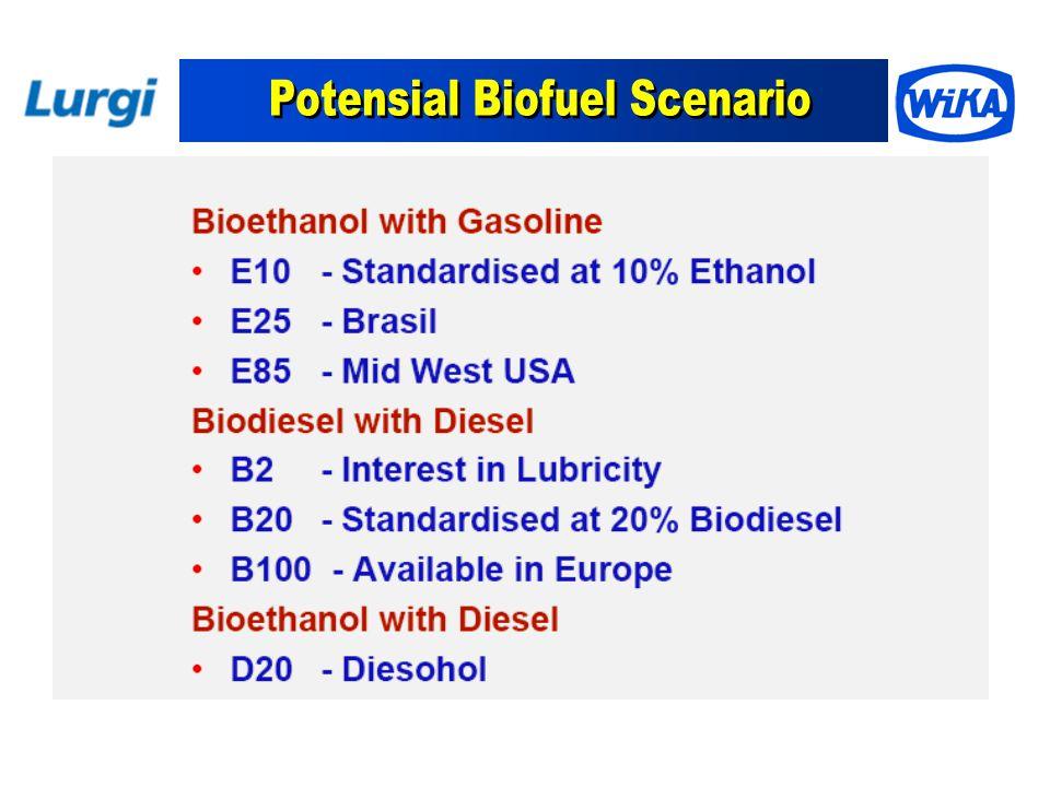 BIOFUELS UTILIZATION 5-20% Crude bio-oil Pure Plant Oil Biodiesel diesel oil BioSolar Diesel Engine: car, Genset Coconut oil Palm oil Jatropha oil BIO-OIL (PPO) and BIODIESELBIOETHANOL Methanol + Cassava Sugar cane Hydrolysis + Fermentation Bio-ethanol ( 9% ) Dehydration Bio-ethanol ( FG ) Gasolin Engine Gasoline BioPremium 5-20% Lignoselulosa diesel oil