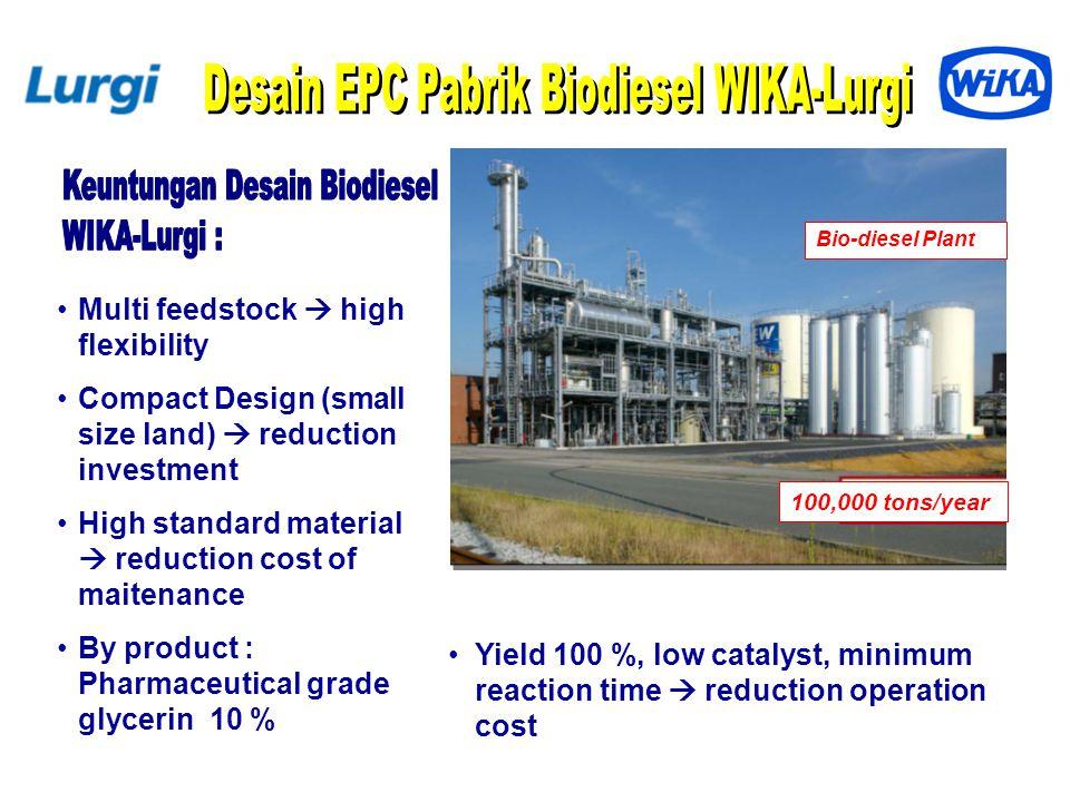 By Products : POME (60 T/jam) EFB (60 T/jam) AGNI's Biogas Technology Palm Oil Waste (11 MW) (104.000 ltr/hari) (16,5 ton/hari)