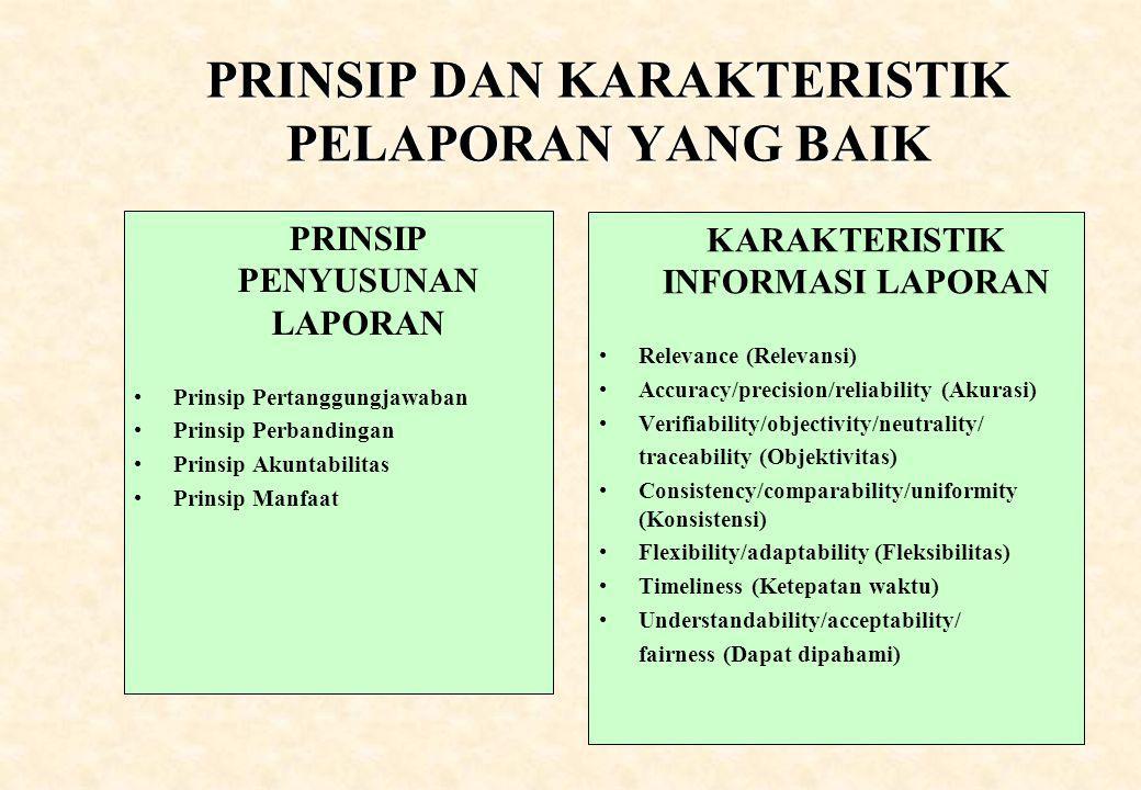 PRINSIP DAN KARAKTERISTIK PELAPORAN YANG BAIK PRINSIP PENYUSUNAN LAPORAN Prinsip Pertanggungjawaban Prinsip Perbandingan Prinsip Akuntabilitas Prinsip Manfaat KARAKTERISTIK INFORMASI LAPORAN Relevance (Relevansi) Accuracy/precision/reliability (Akurasi) Verifiability/objectivity/neutrality/ traceability (Objektivitas) Consistency/comparability/uniformity (Konsistensi) Flexibility/adaptability (Fleksibilitas) Timeliness (Ketepatan waktu) Understandability/acceptability/ fairness (Dapat dipahami)