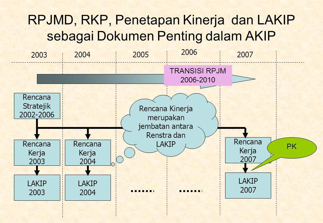 RPJMD, RKP, Penetapan Kinerja dan LAKIP sebagai Dokumen Penting dalam AKIP Rencana Stratejik 2002-2006 Rencana Kerja 2003 LAKIP 2003 2004 Rencana Kerja 2004 LAKIP 2004 Rencana Kerja 2007 LAKIP 2007 2005 2006 2007 Rencana Kinerja merupakan jembatan antara Renstra dan LAKIP PK TRANSISI RPJM 2006-2010