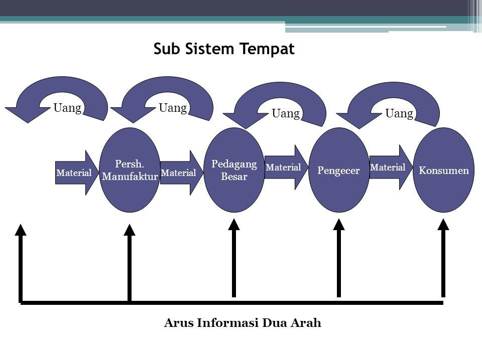Sub Sistem Tempat Pedagang Besar Persh. Manufaktur PengecerKonsumen Material Uang Arus Informasi Dua Arah