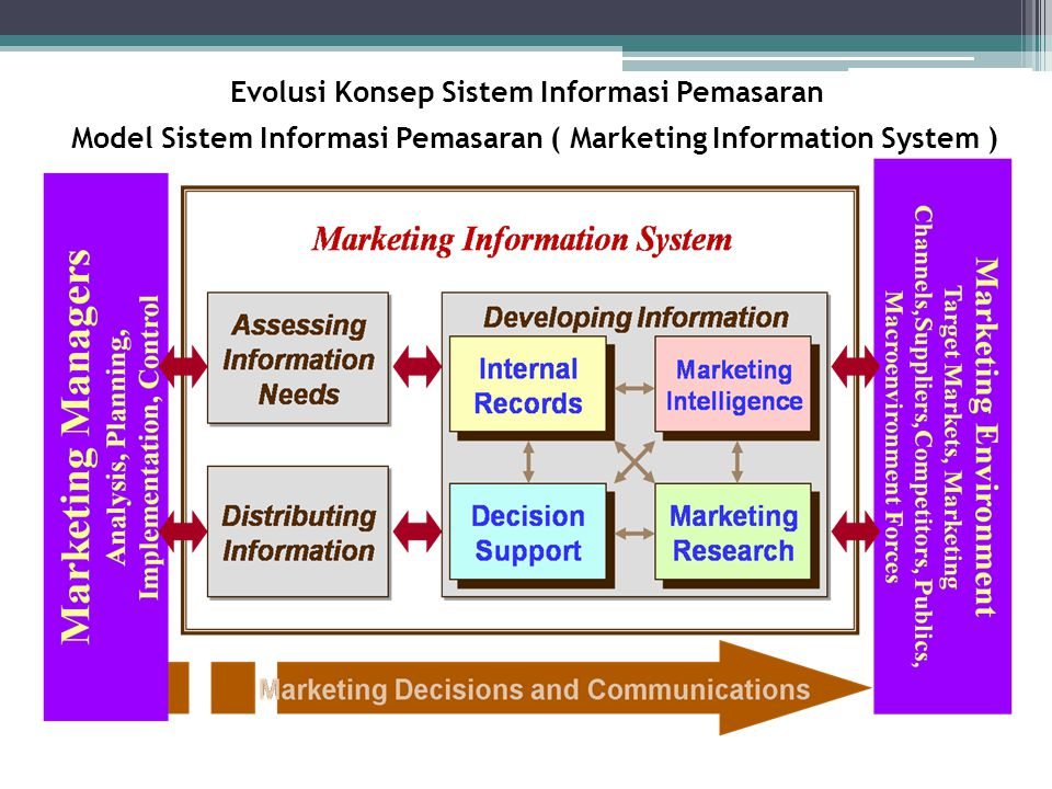 Evolusi Konsep Sistem Informasi Pemasaran Model Sistem Informasi Pemasaran ( Marketing Information System )