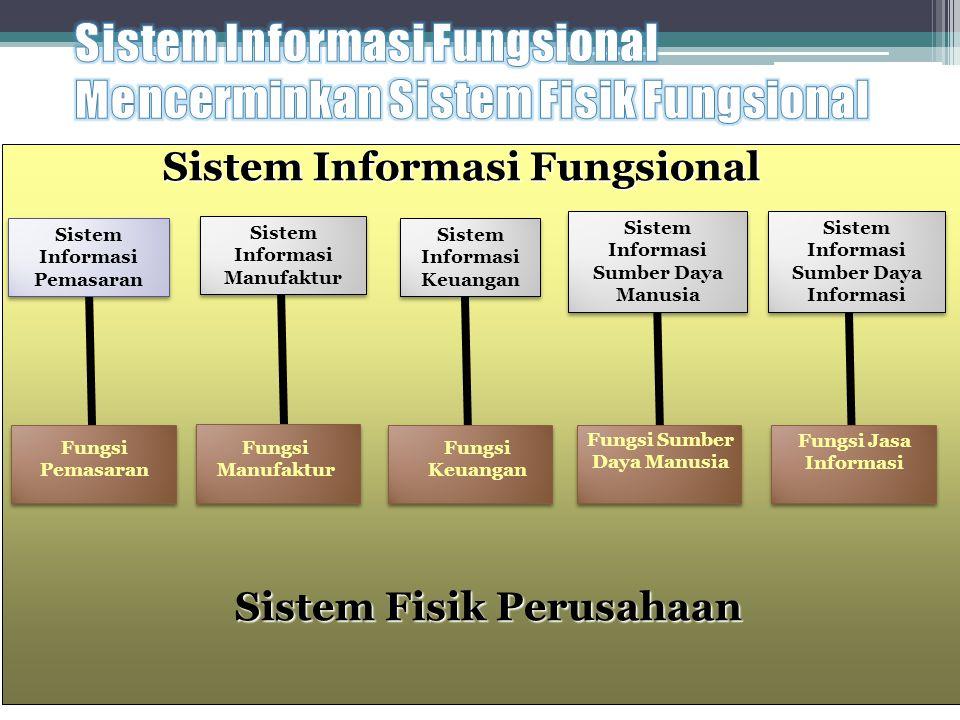 Sistem Informasi Fungsional Sistem Fisik Perusahaan Sistem Informasi Sumber Daya Informasi Fungsi Jasa Informasi Sistem Informasi Pemasaran Fungsi Pem